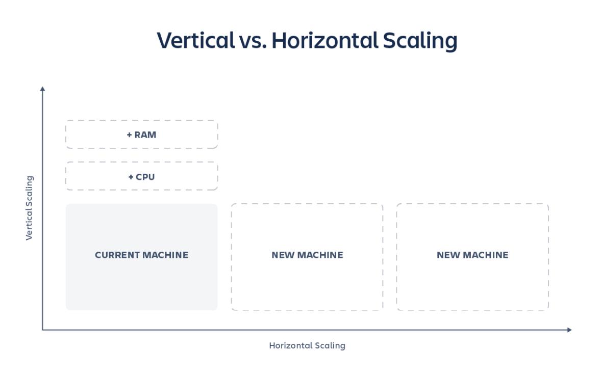 Horizontale und vertikale Skalierung