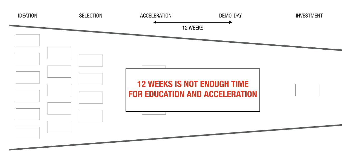 Continuous Innovation Education vs Acceleration