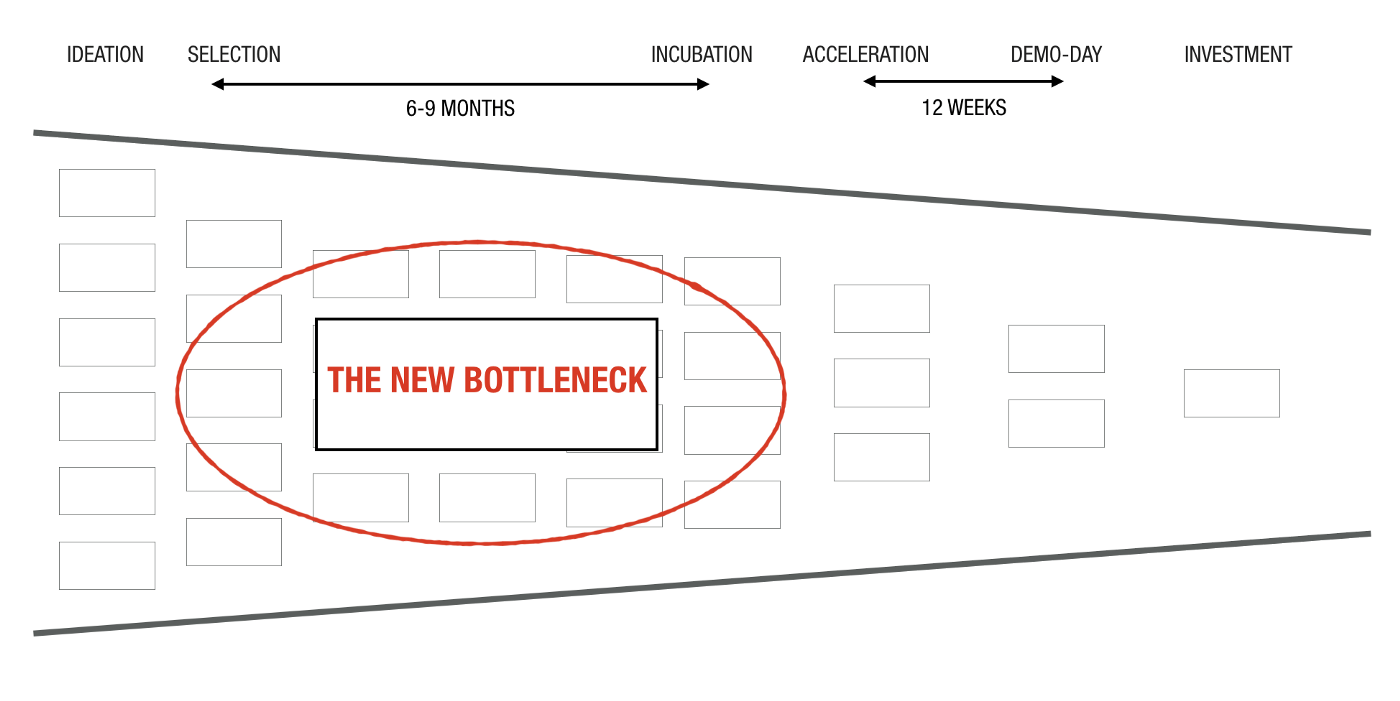 Continuous Innovation Bottleneck