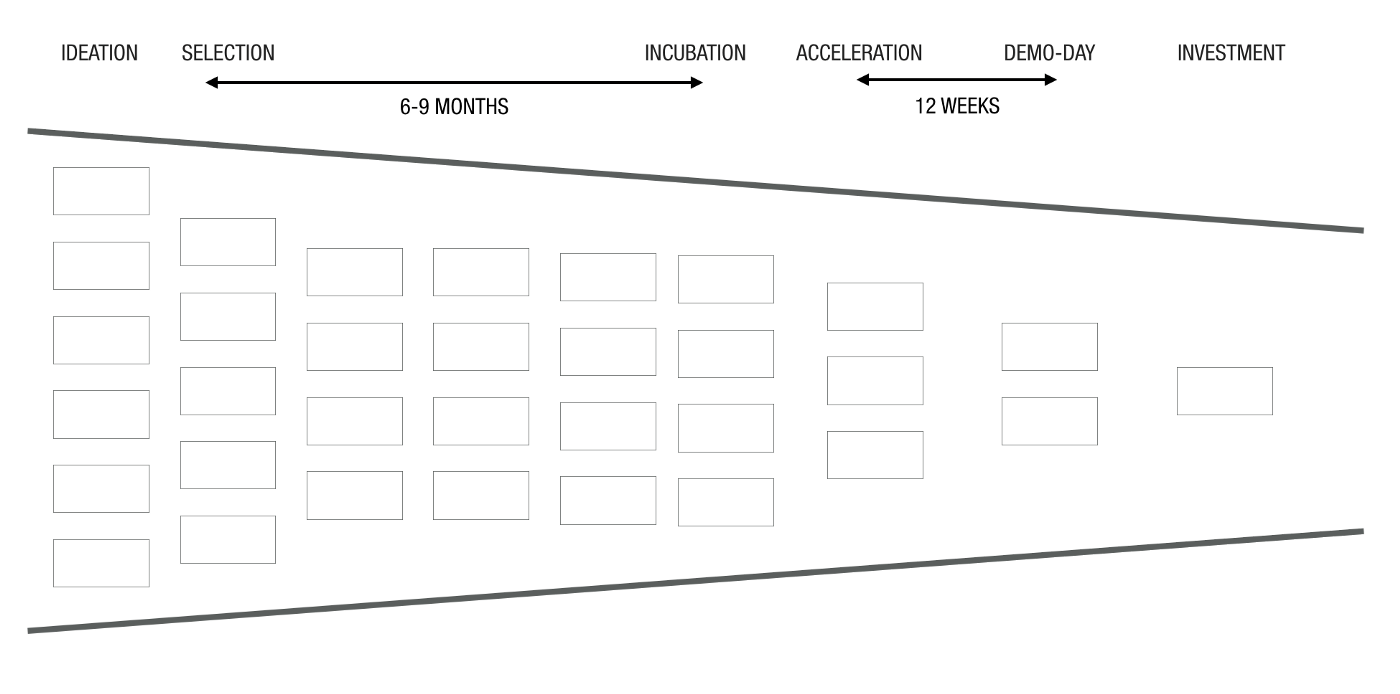 Continuous Innovation Pre-Acceleratoren
