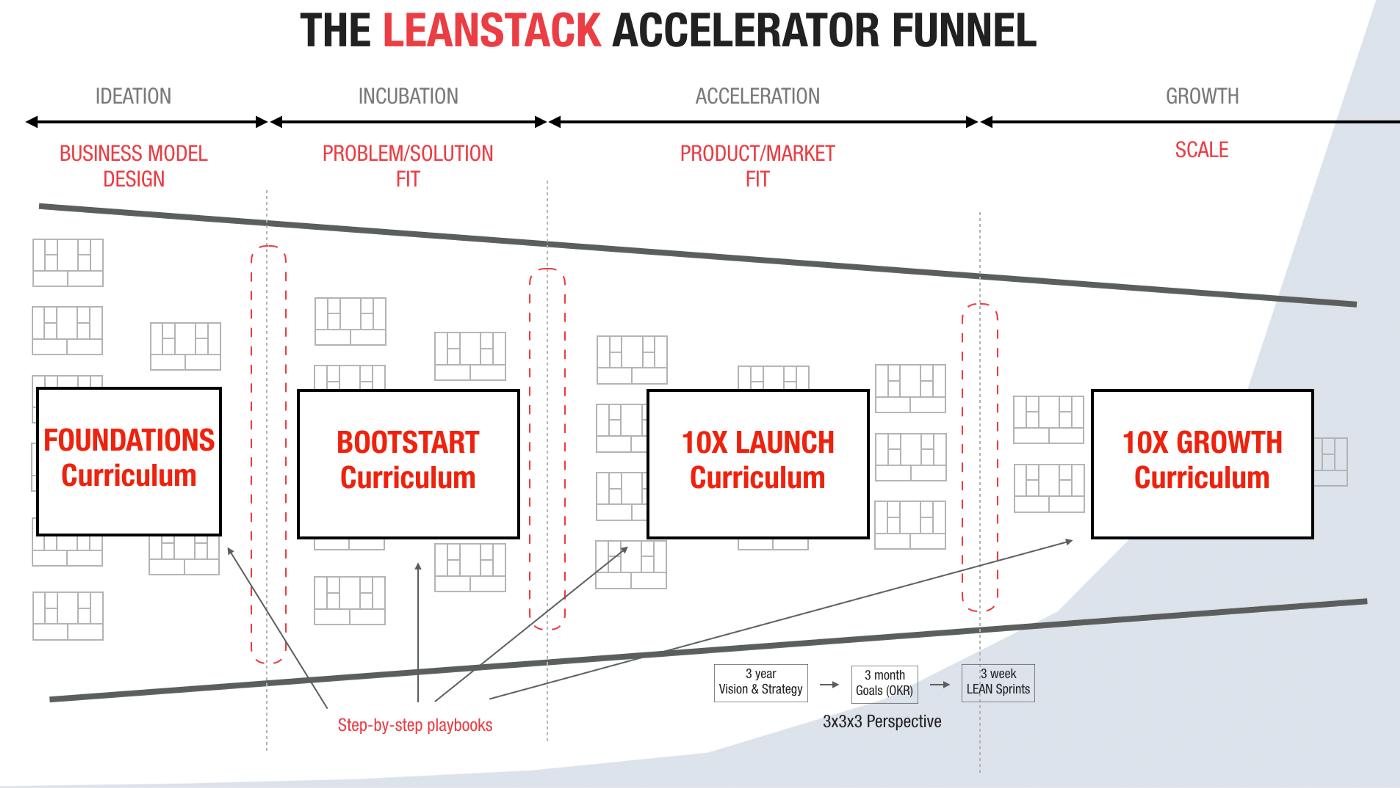 Leanstack Accelerator Funnel