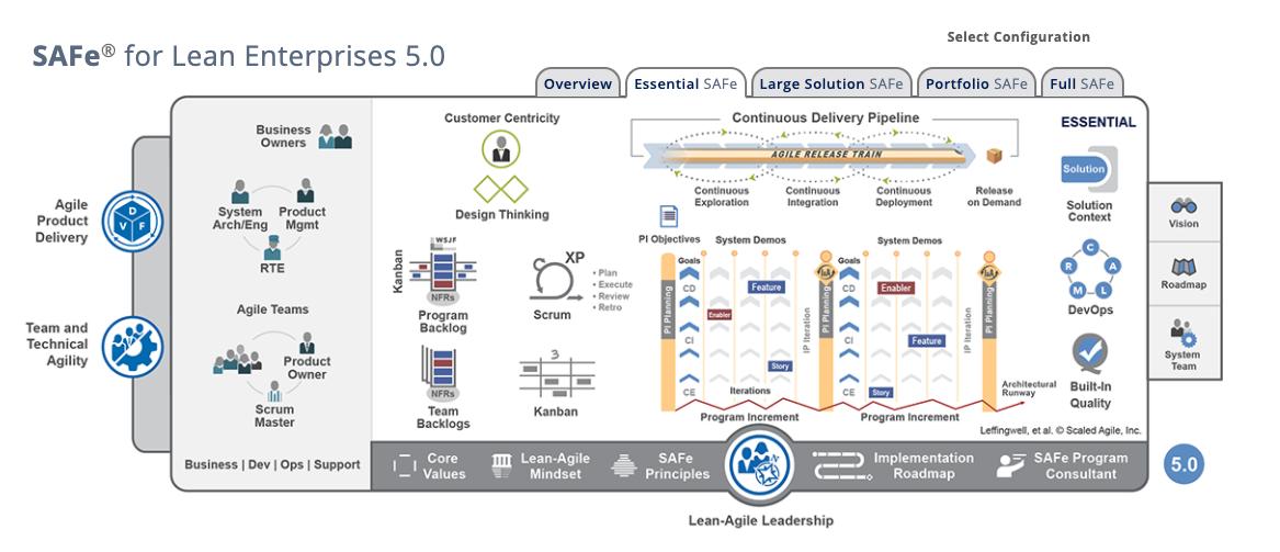 Scaled Agile Framework - Essential SAFe
