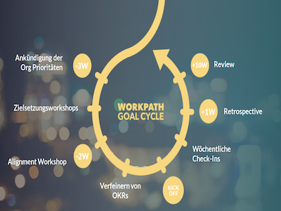 Workpath Goal Cycle