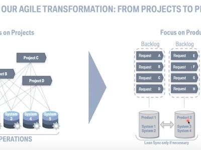 Agile-Transformation