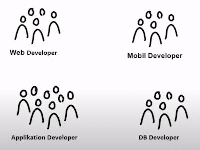 Software-Architektur Agile