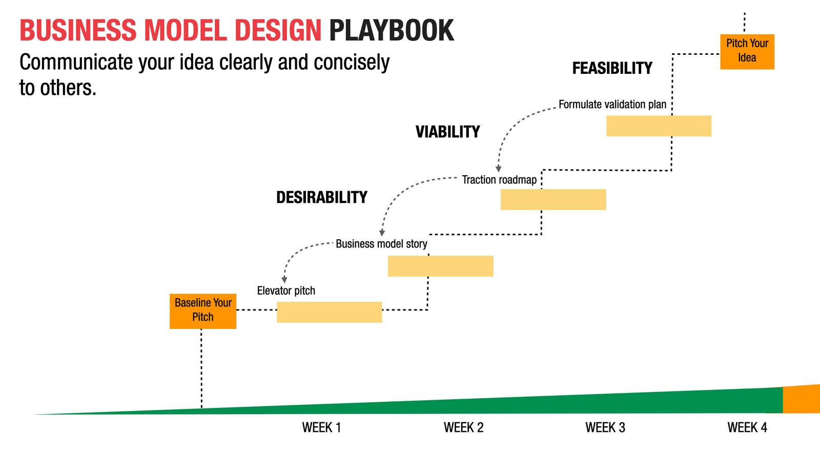Buniness Model Design Playbook