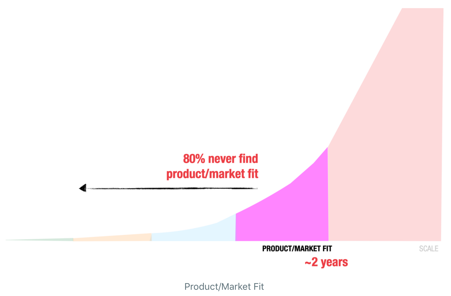 Continuous Innovation Product Market Fit