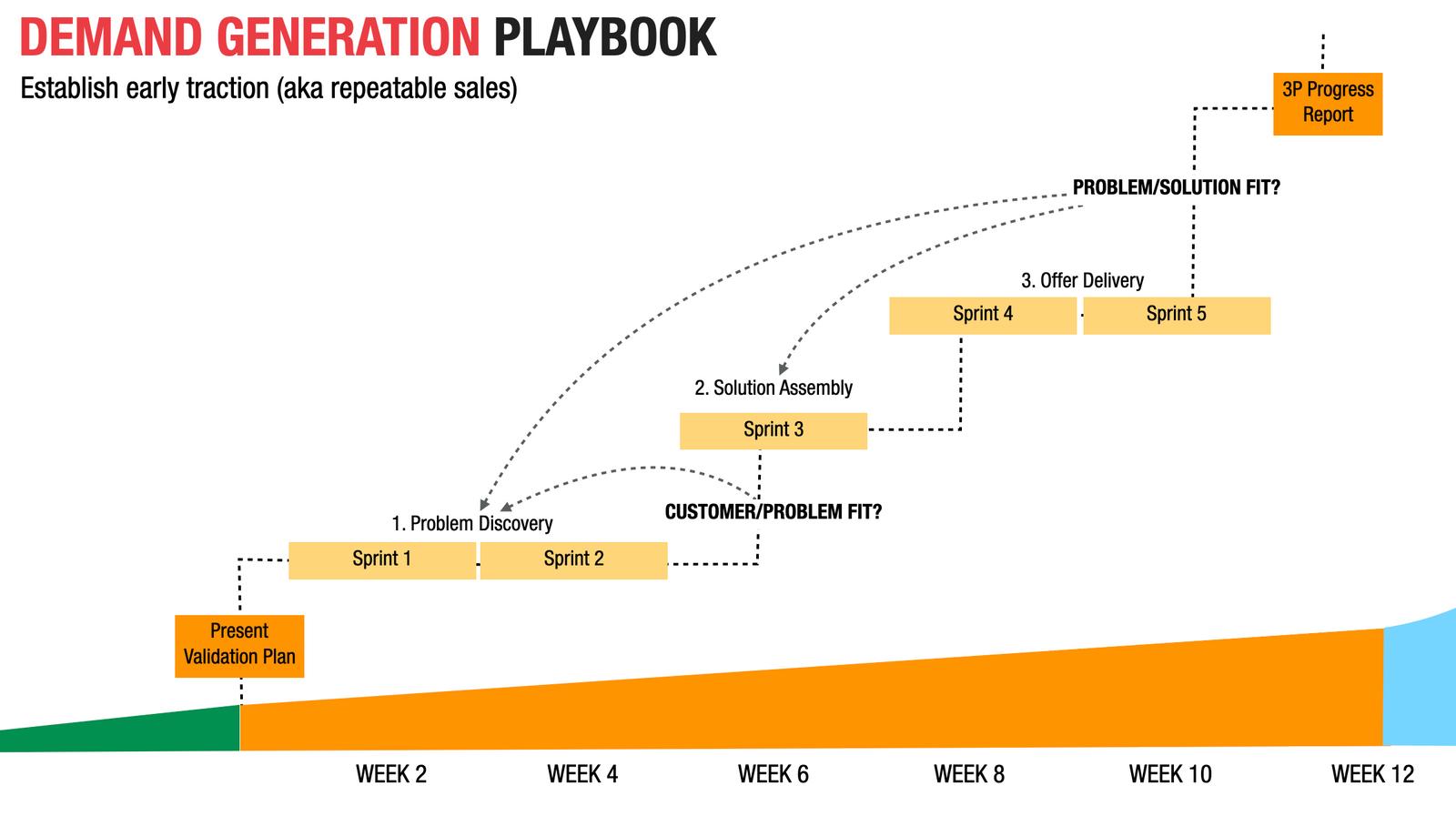 Demand Generation Playbook