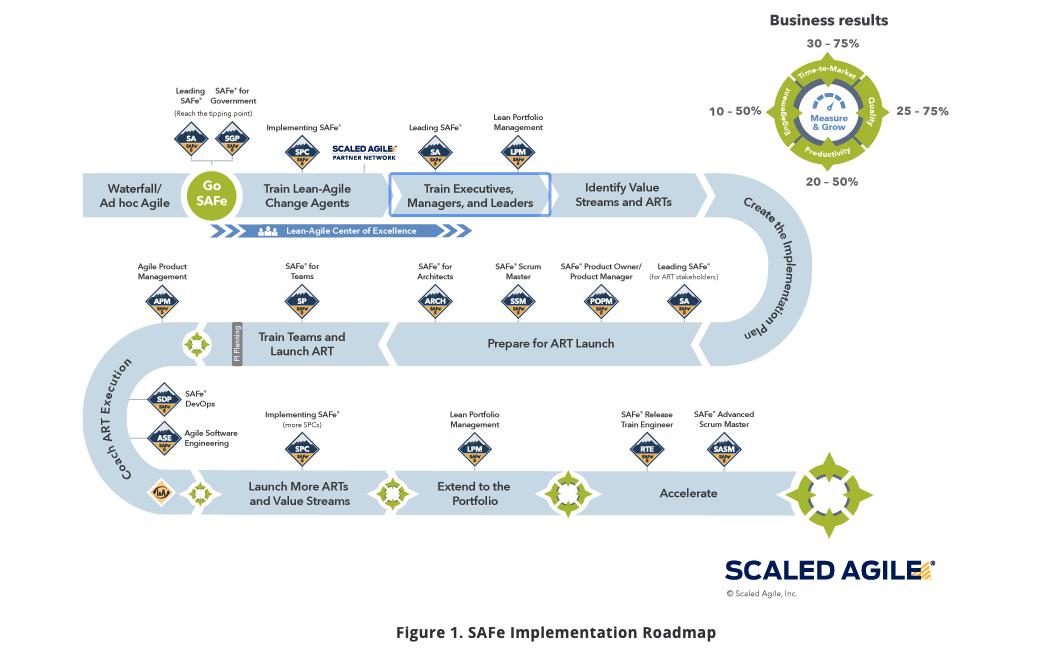 SAFe-Implmentation-Roadmap