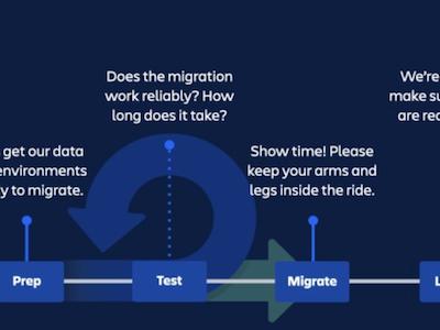 Atlassian Cloud Migration Tools