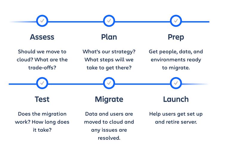 Atlassian Cloud migration-process