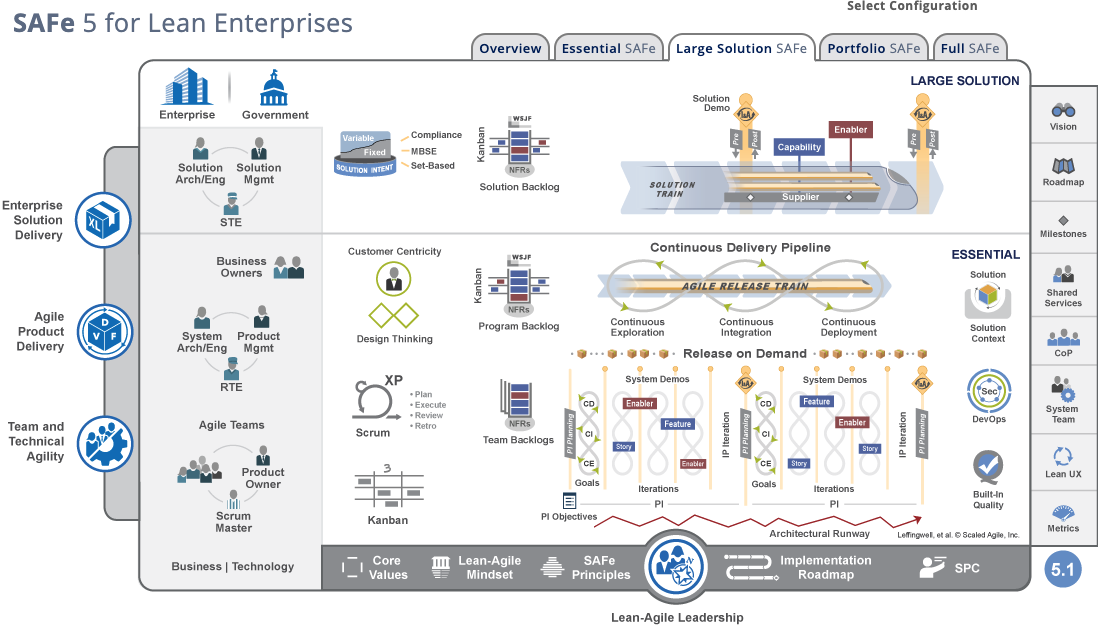 SAFe-Implementierungs-Roadmap Large Solution